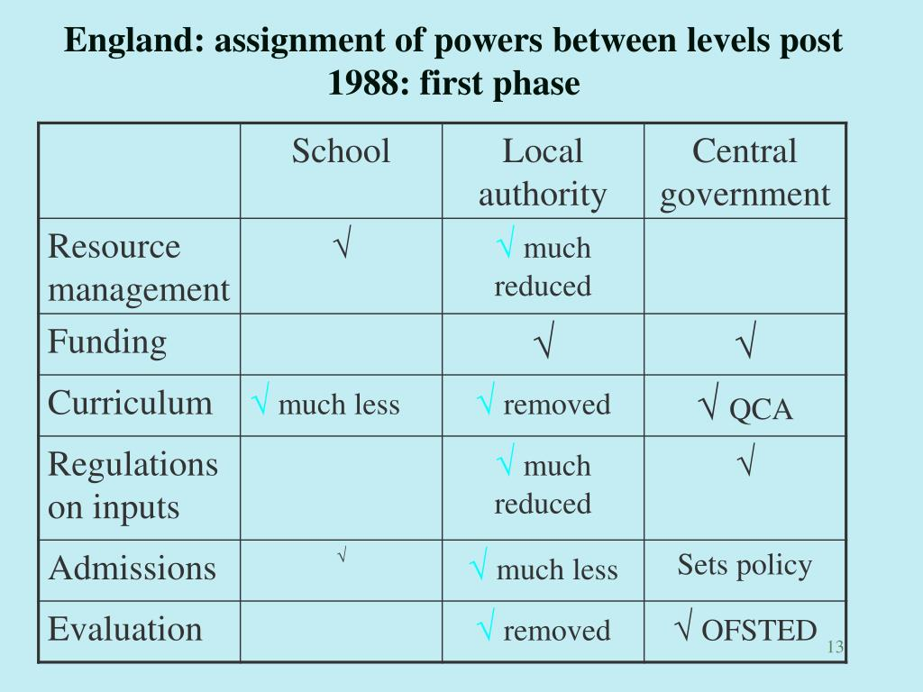 England: assignment of powers between levels post 1988: first phase