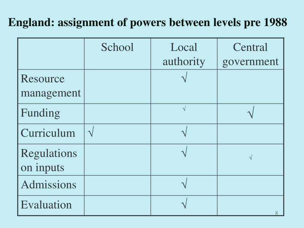 England: assignment of powers between levels pre 1988