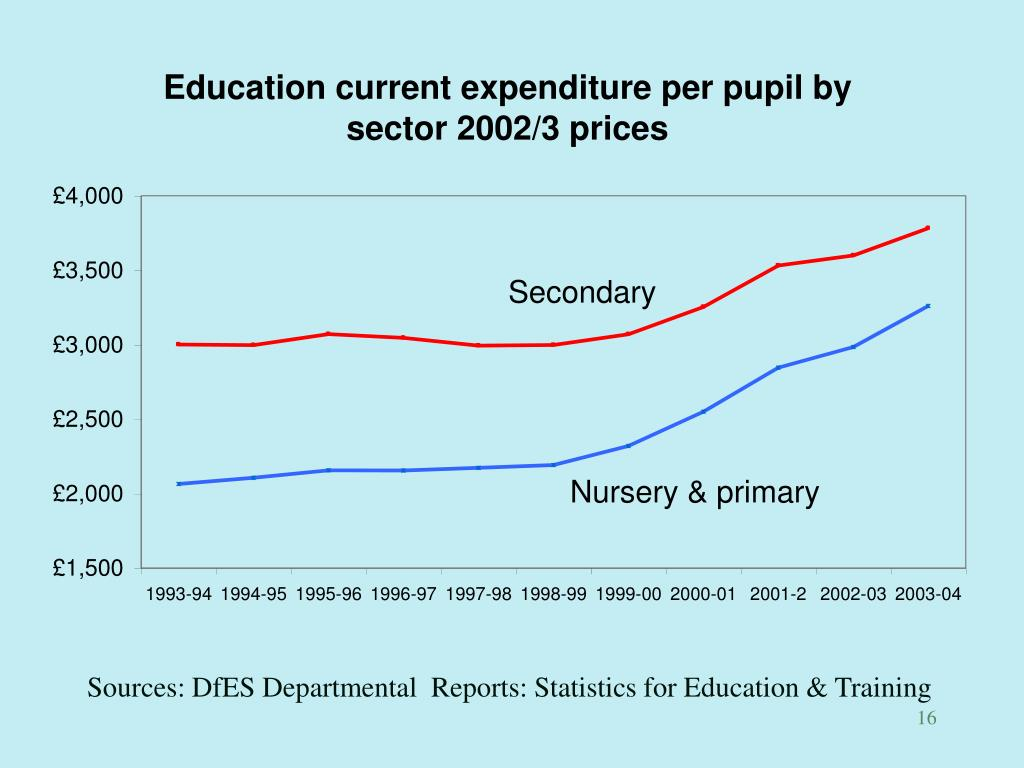 Sources: DfES Departmental  Reports: Statistics for Education & Training