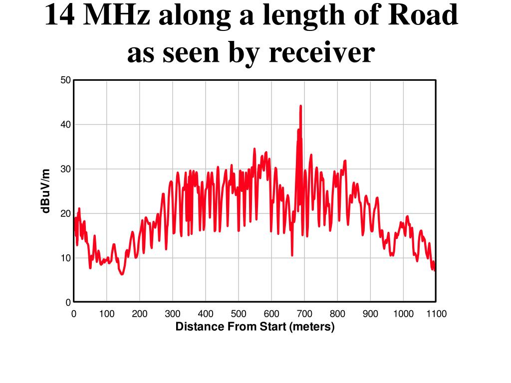 14 MHz along a length of Road as seen by receiver