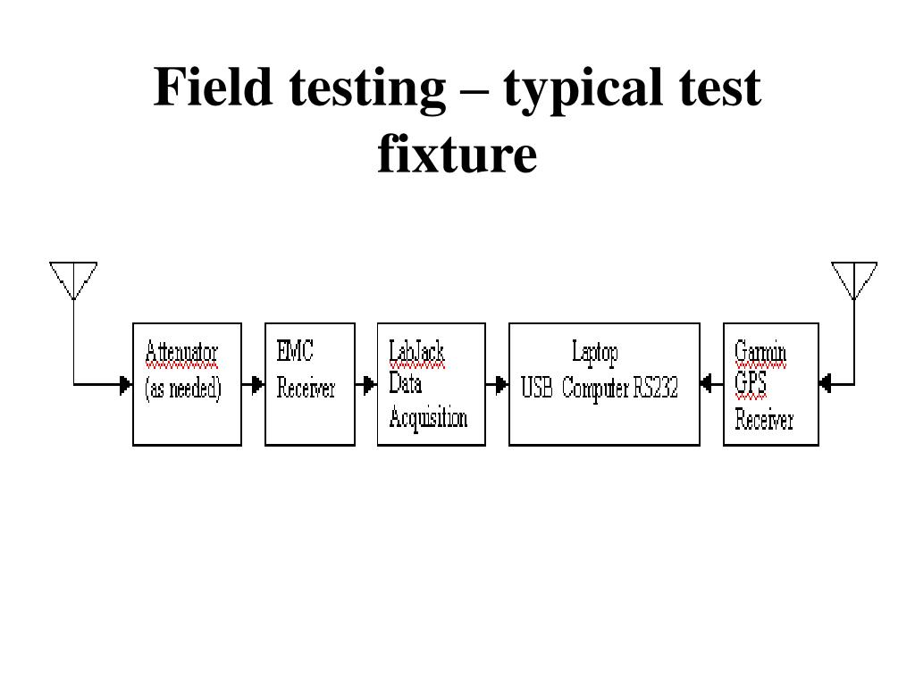 Field testing – typical test fixture