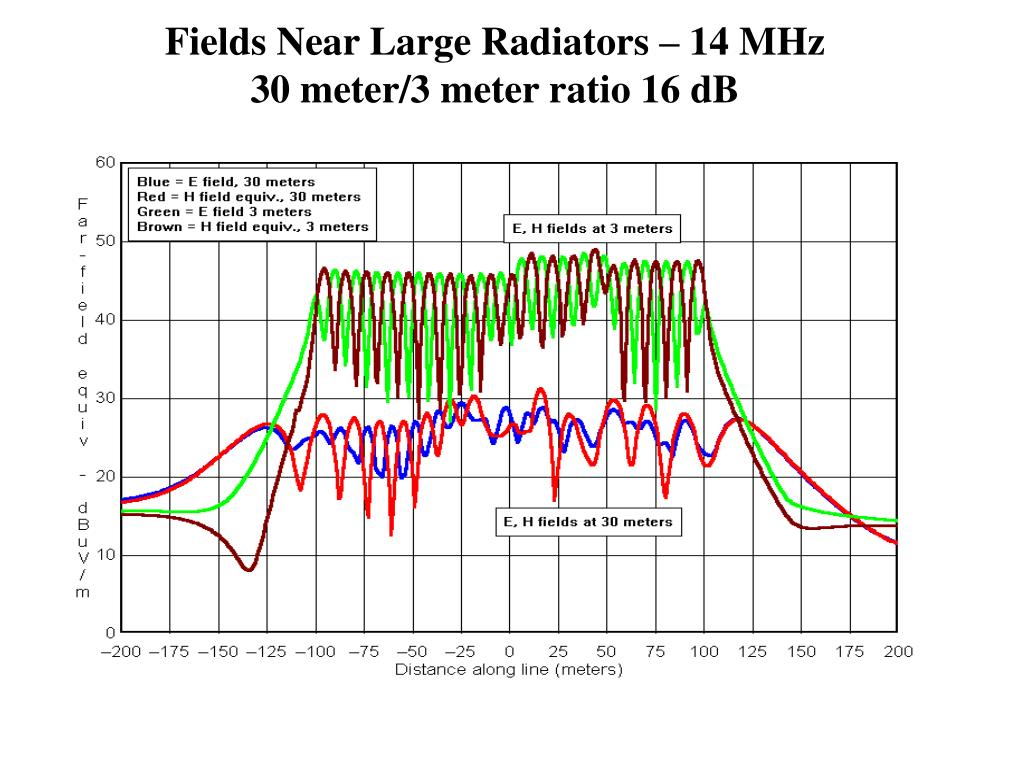 Fields Near Large Radiators – 14 MHz