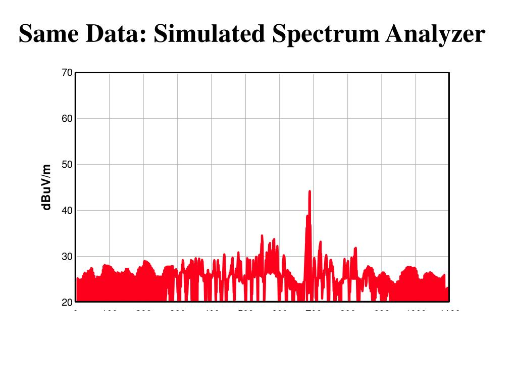Same Data: Simulated Spectrum Analyzer