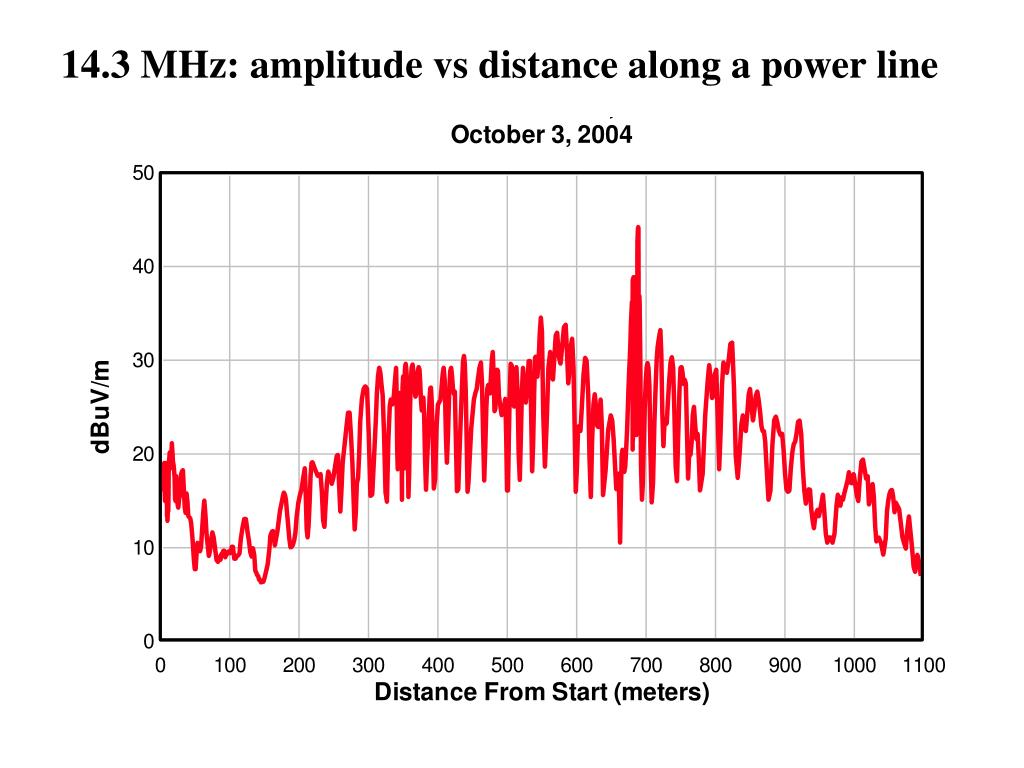 14.3 MHz: amplitude vs distance along a power line