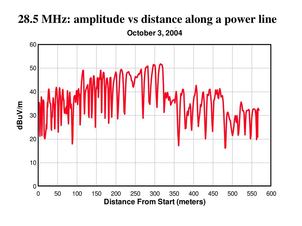 28.5 MHz: amplitude vs distance along a power line