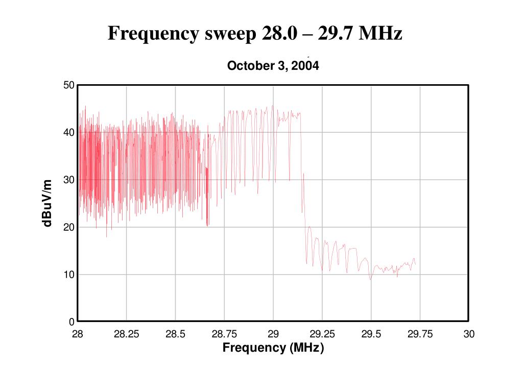 Frequency sweep 28.0 – 29.7 MHz