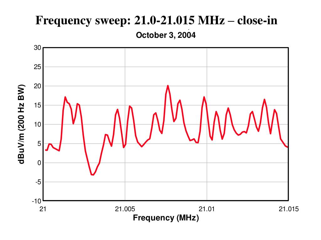 Frequency sweep: 21.0-21.015 MHz – close-in