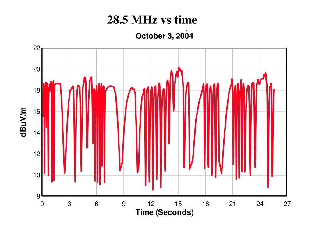 28.5 MHz vs time