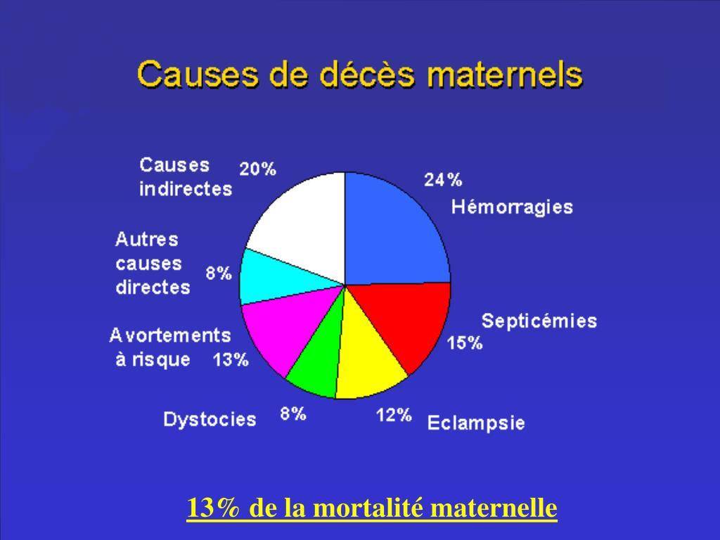 13% de la mortalité maternelle