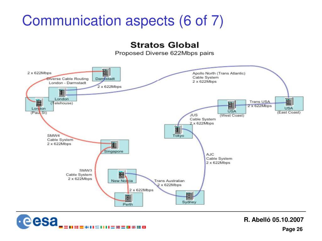Communication aspects (6 of 7)