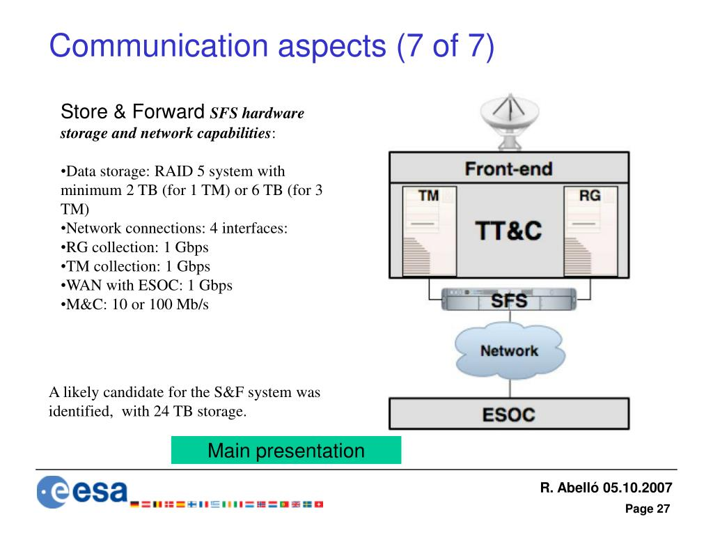 Communication aspects (7 of 7)