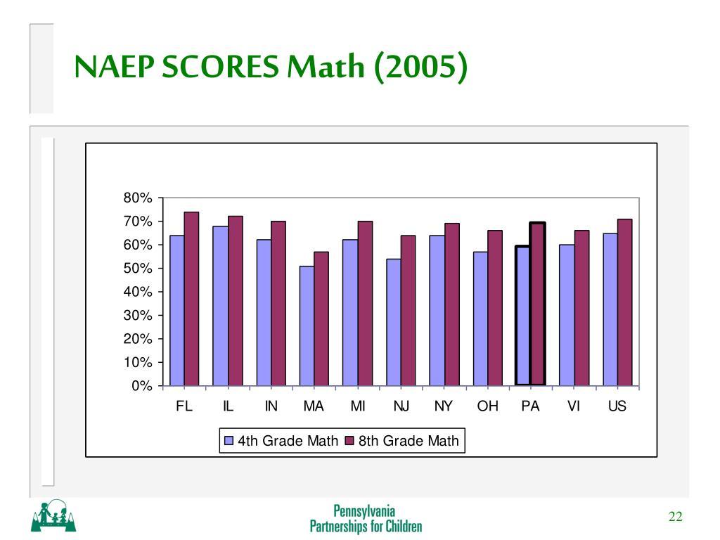 NAEP SCORES Math (2005)