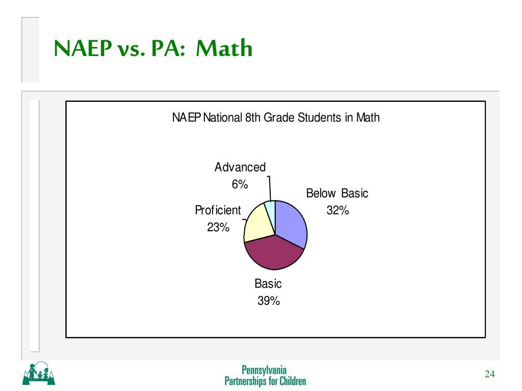 NAEP vs. PA:  Math