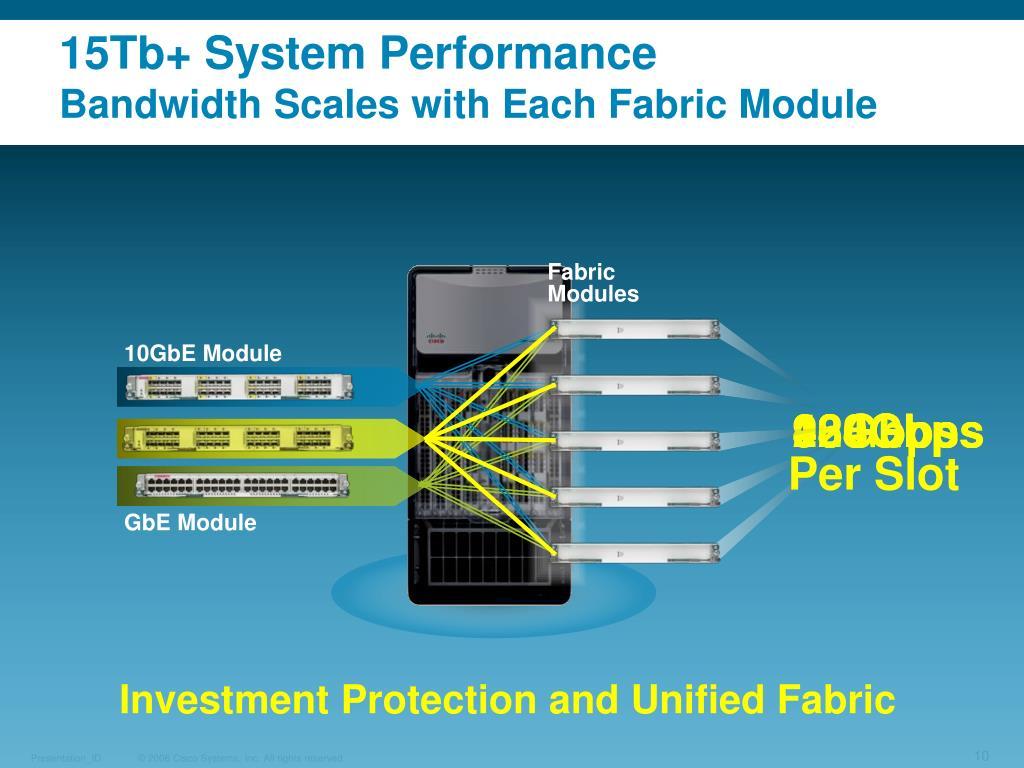 15Tb+ System Performance