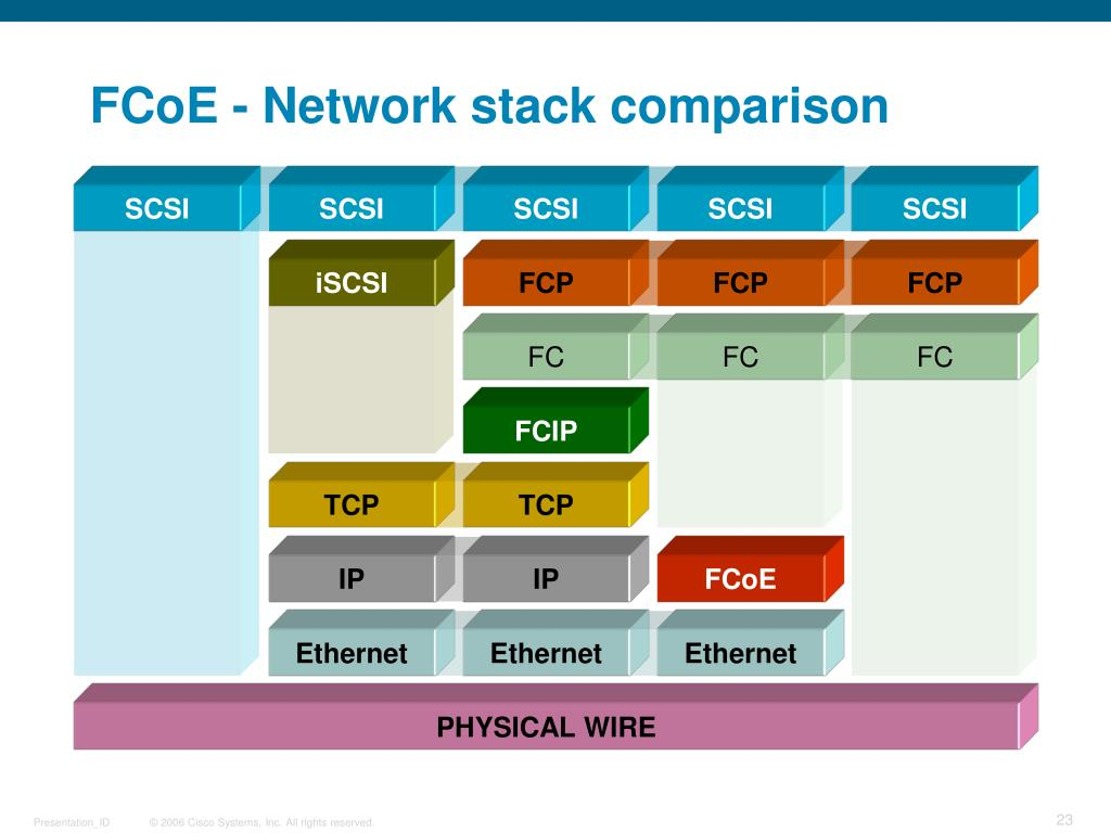 FCoE - Network stack comparison