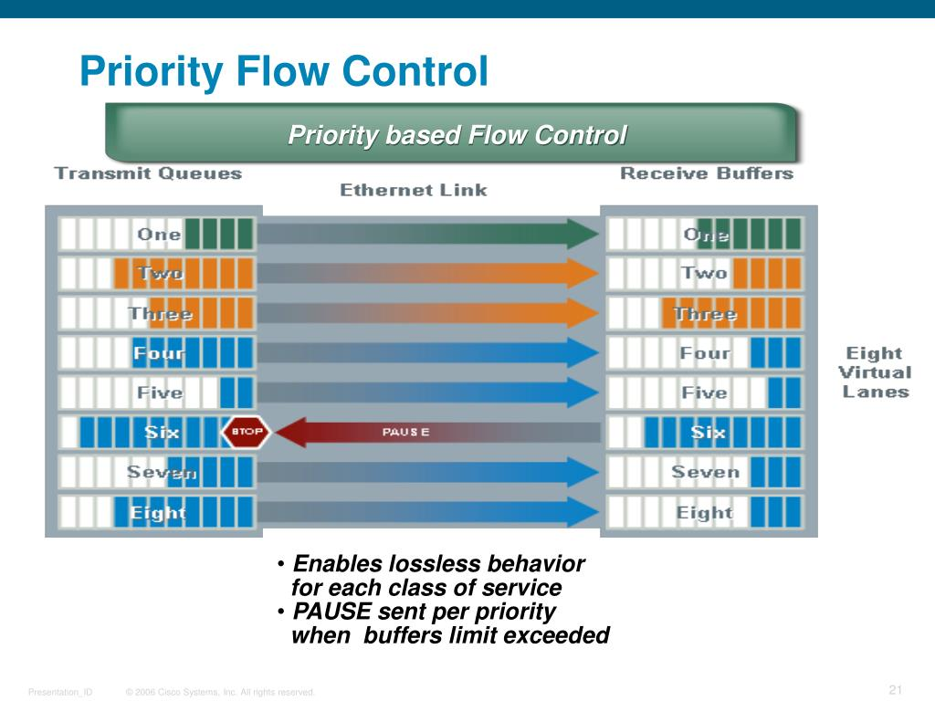 Priority based Flow Control