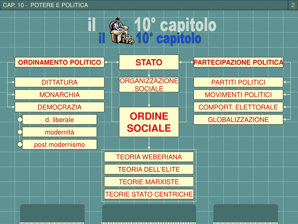 CAP. 10 -  POTERE E POLITICA