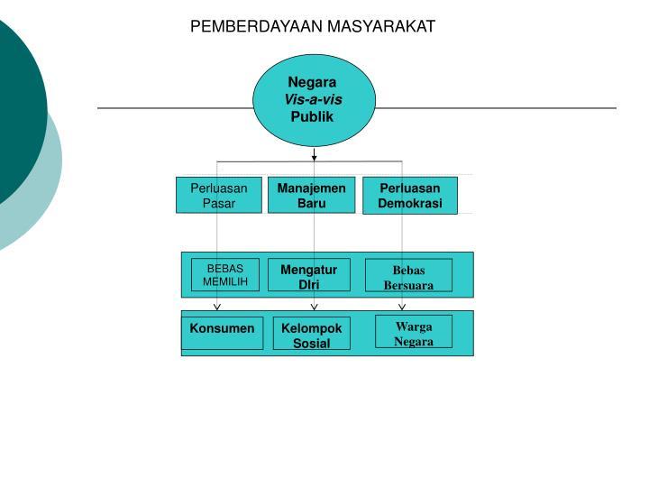 PEMBERDAYAAN MASYARAKAT