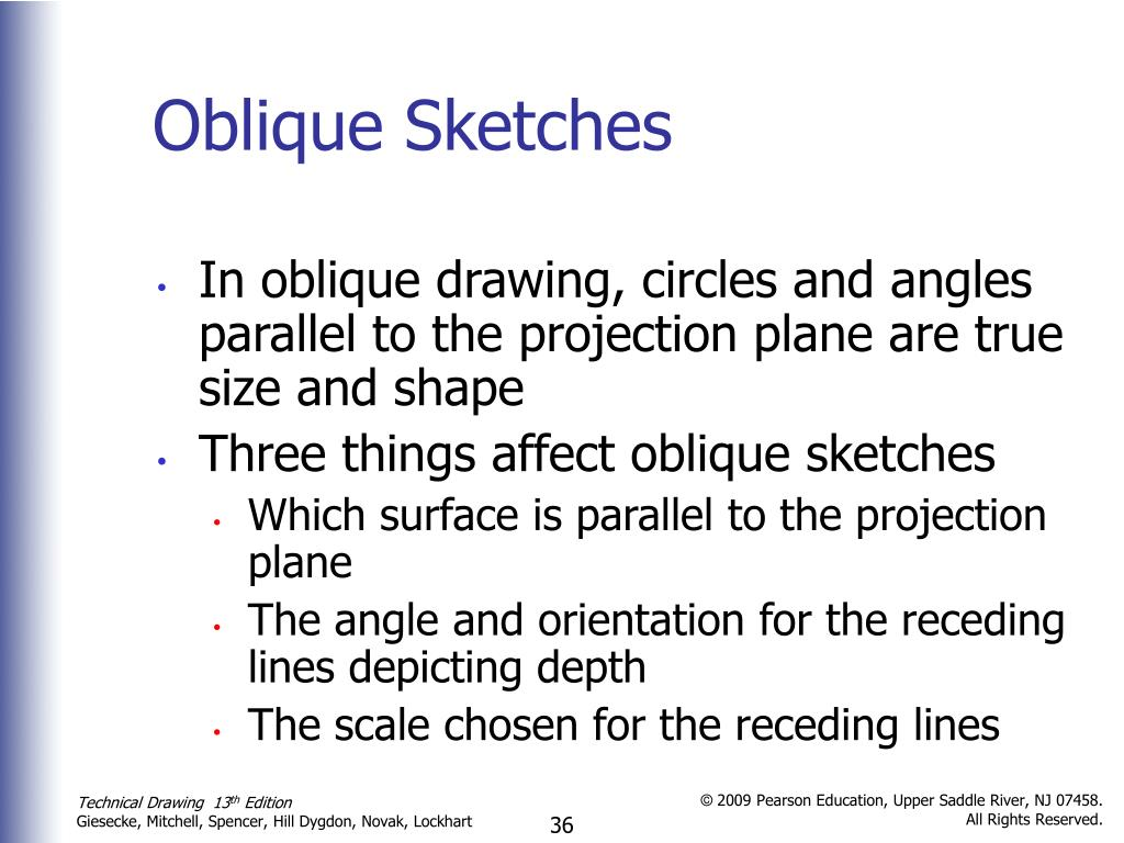 Oblique Sketches
