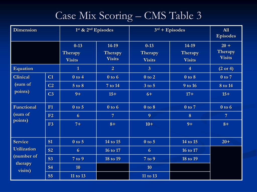 Case Mix Scoring – CMS Table 3