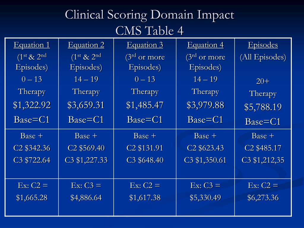 Clinical Scoring Domain Impact