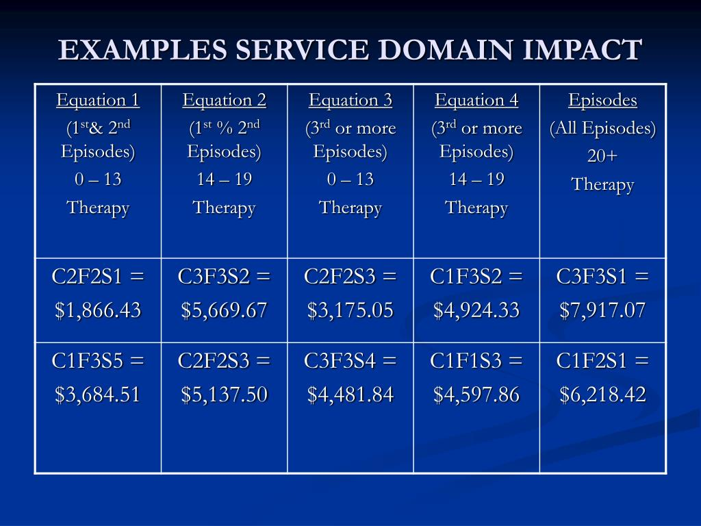 EXAMPLES SERVICE DOMAIN IMPACT