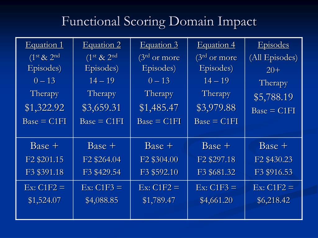 Functional Scoring Domain Impact