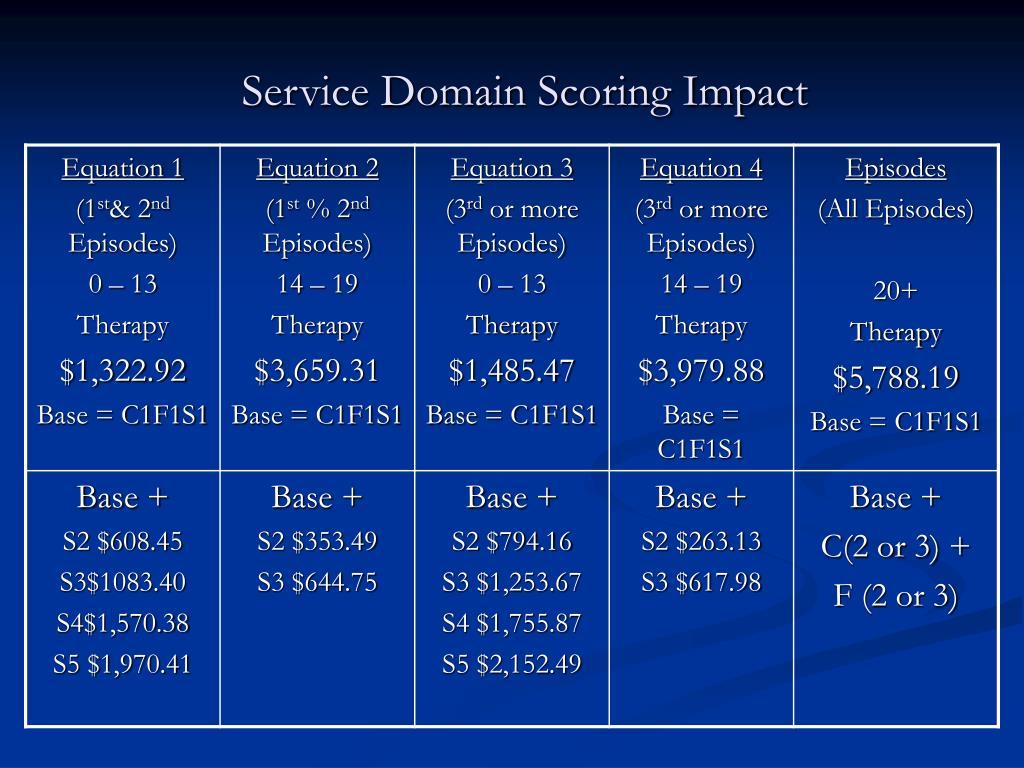 Service Domain Scoring Impact