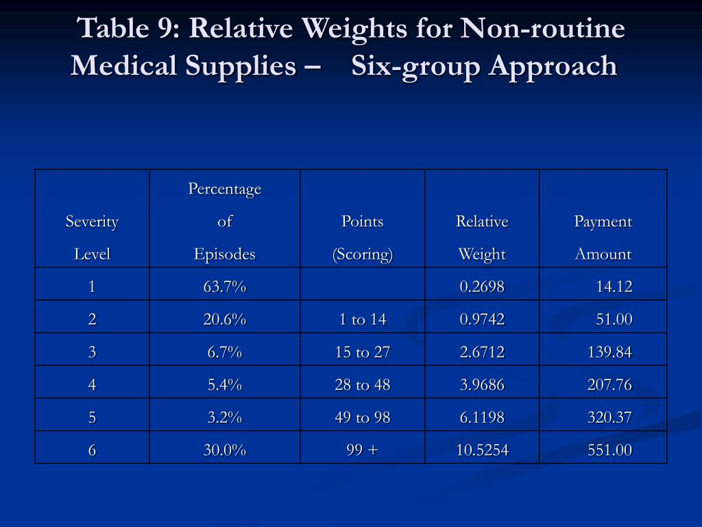 Table 9: Relative Weights for Non-routine Medical Supplies –Six-group Approach