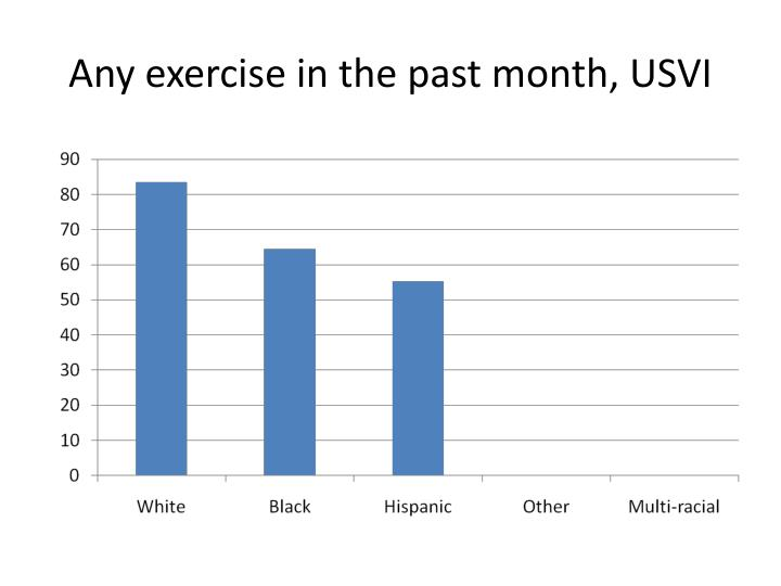 Any exercise in the past month, USVI