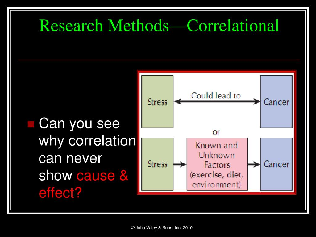 Research Methods—Correlational