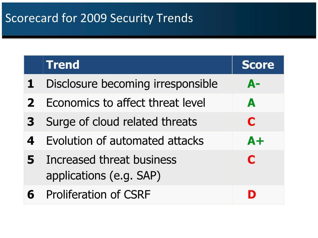 Scorecard for 2009 Security Trends