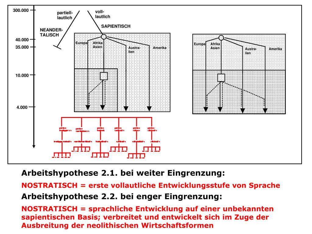 Arbeitshypothese 2.1. bei weiter Eingrenzung: