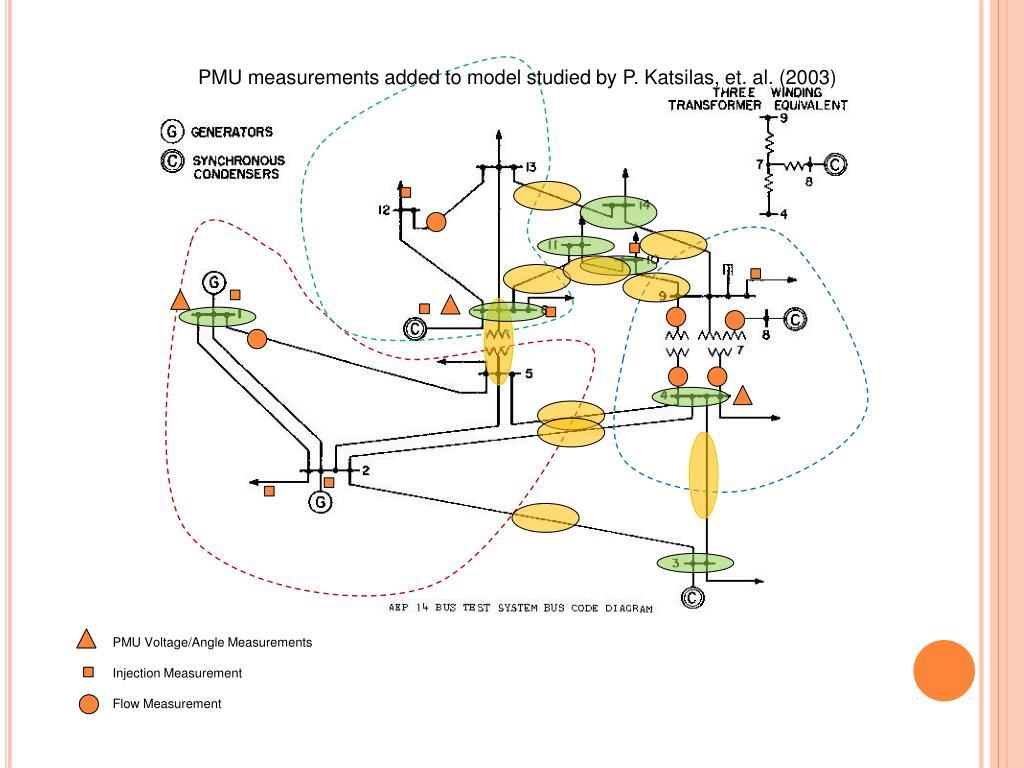 PMU measurements added to model studied by P. Katsilas, et. al. (2003)