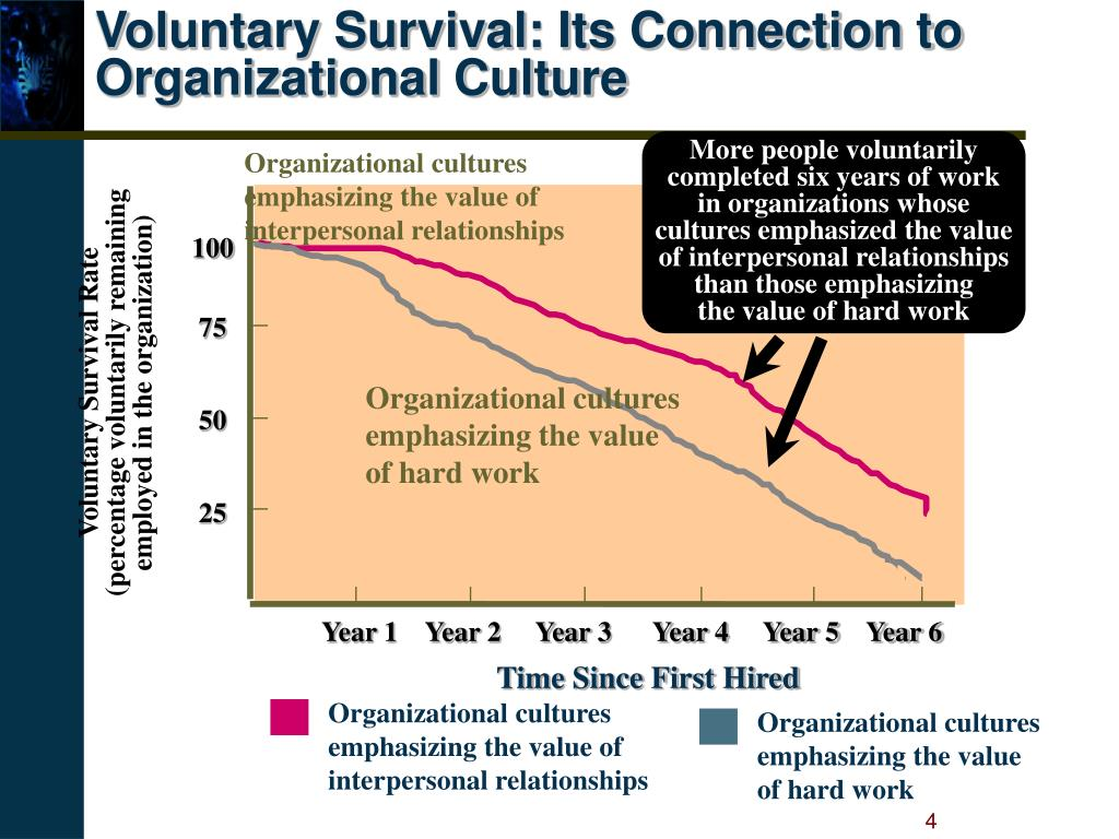 Voluntary Survival: Its Connection to Organizational Culture