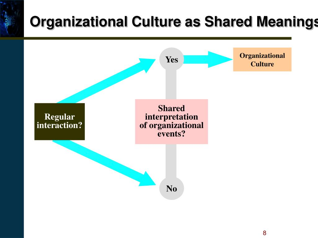 Organizational Culture as Shared Meanings