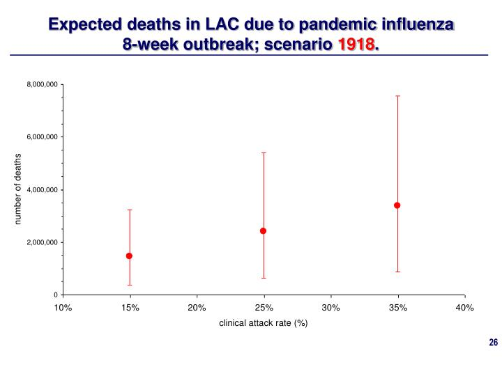Expected deaths in LAC due to pandemic influenza