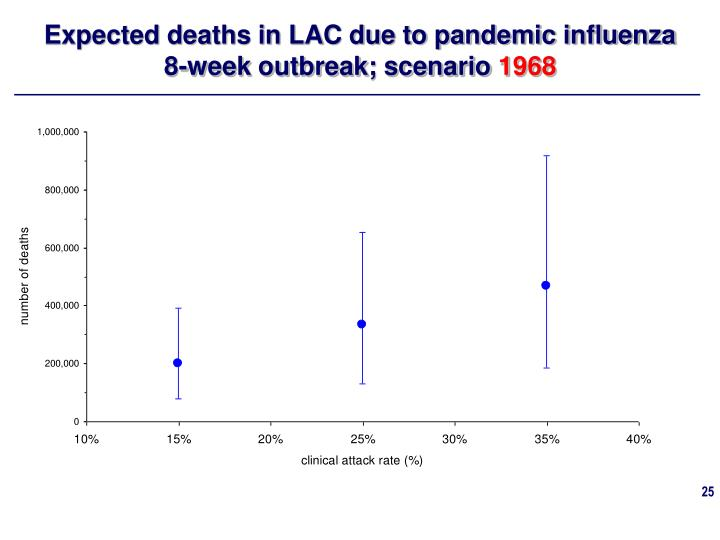 Expected deaths in LAC due to pandemic influenza 8-week outbreak; scenario