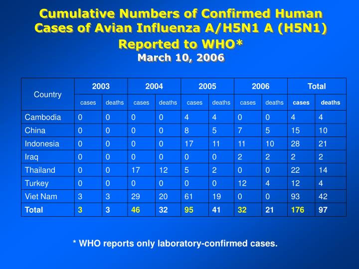 Cumulative Numbers of Confirmed Human Cases of Avian Influenza A/H5N1 A (H5N1) Reported to WHO*