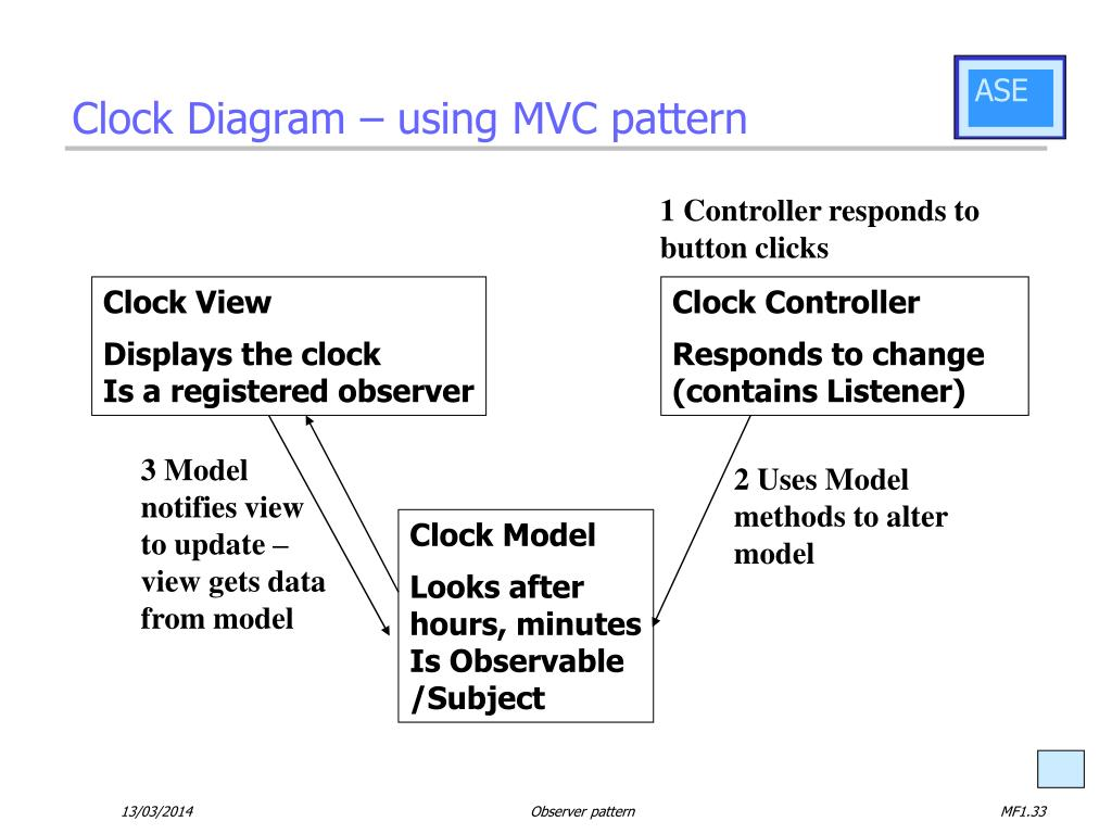 Clock Diagram – using MVC pattern