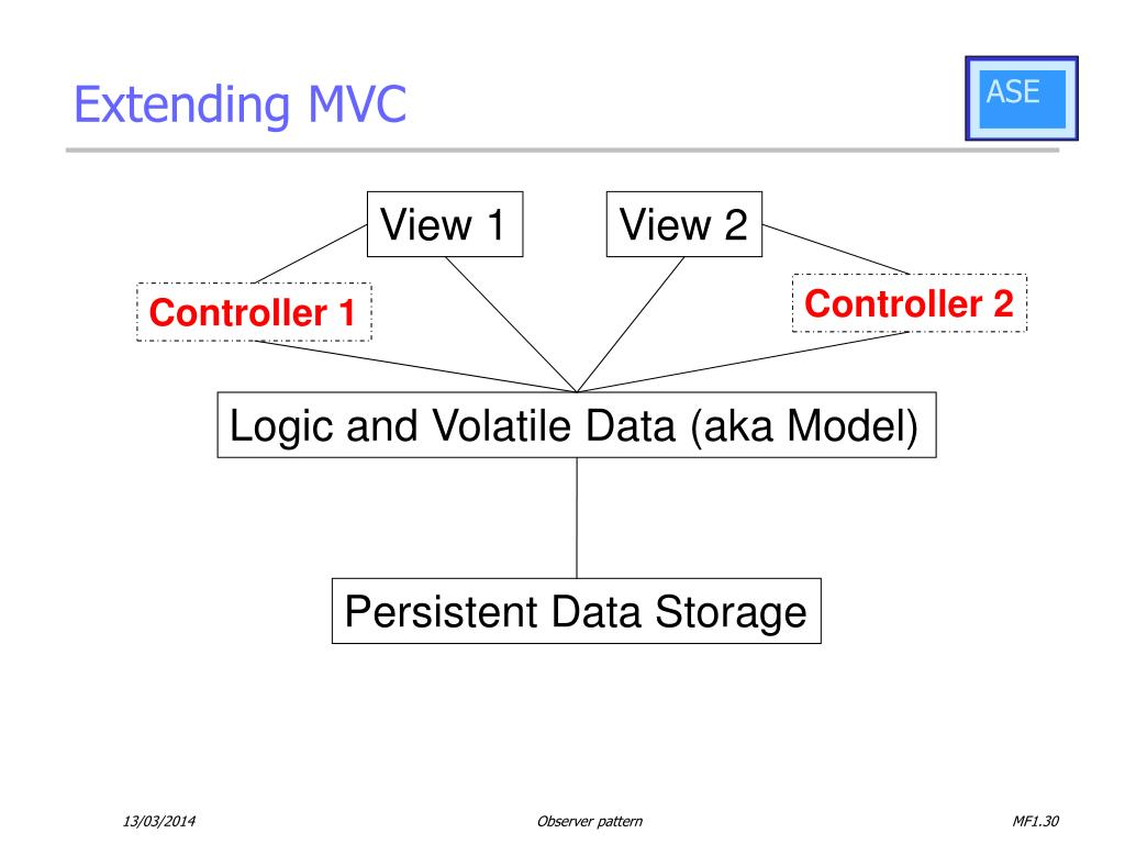 Extending MVC