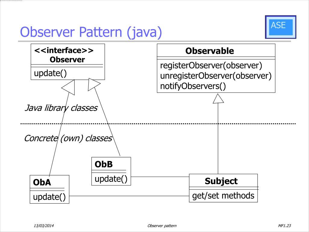 Observer Pattern (java)