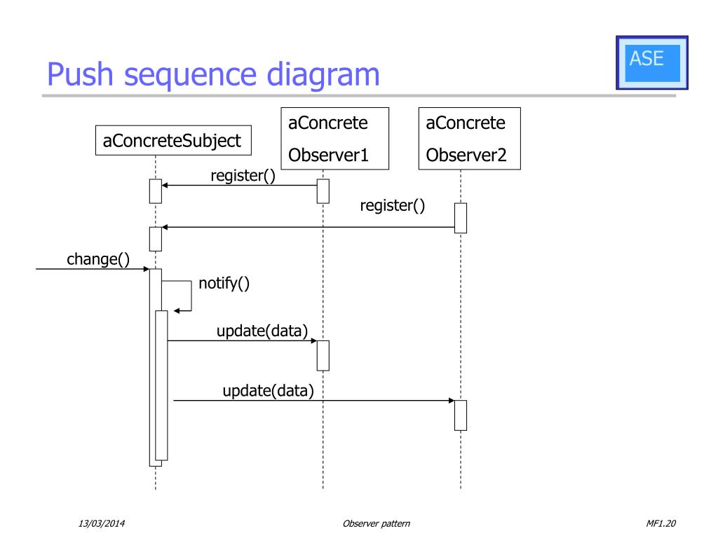 Push sequence diagram