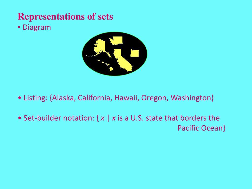 Representations of sets