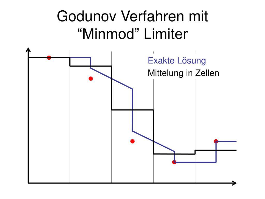 Godunov Verfahren mit