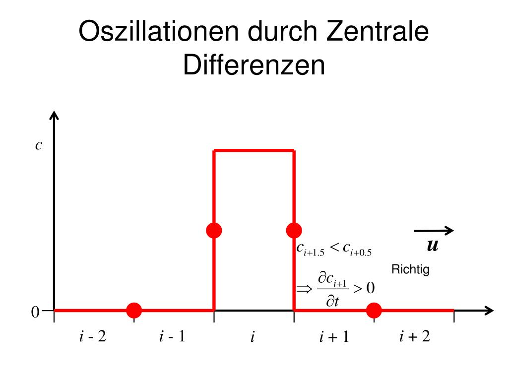 Oszillationen durch Zentrale Differenzen