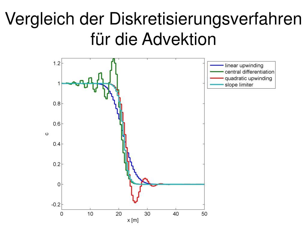 Vergleich der Diskretisierungsverfahren für die Advektion