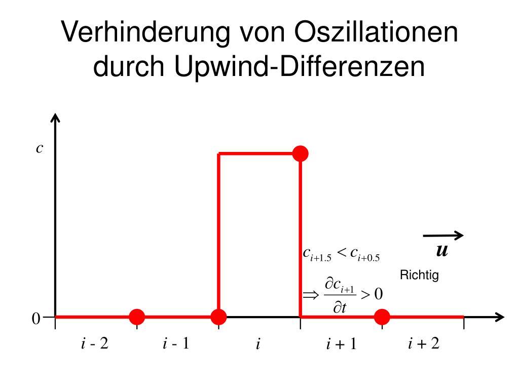 Verhinderung von Oszillationen durch Upwind-Differenzen