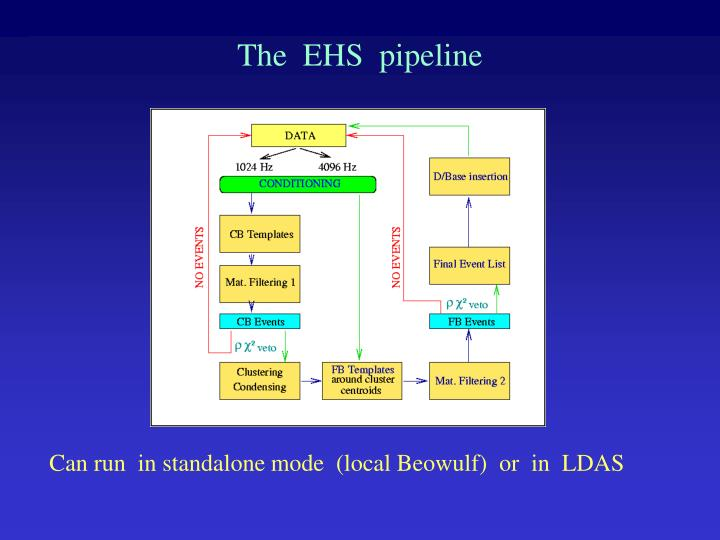The  EHS  pipeline