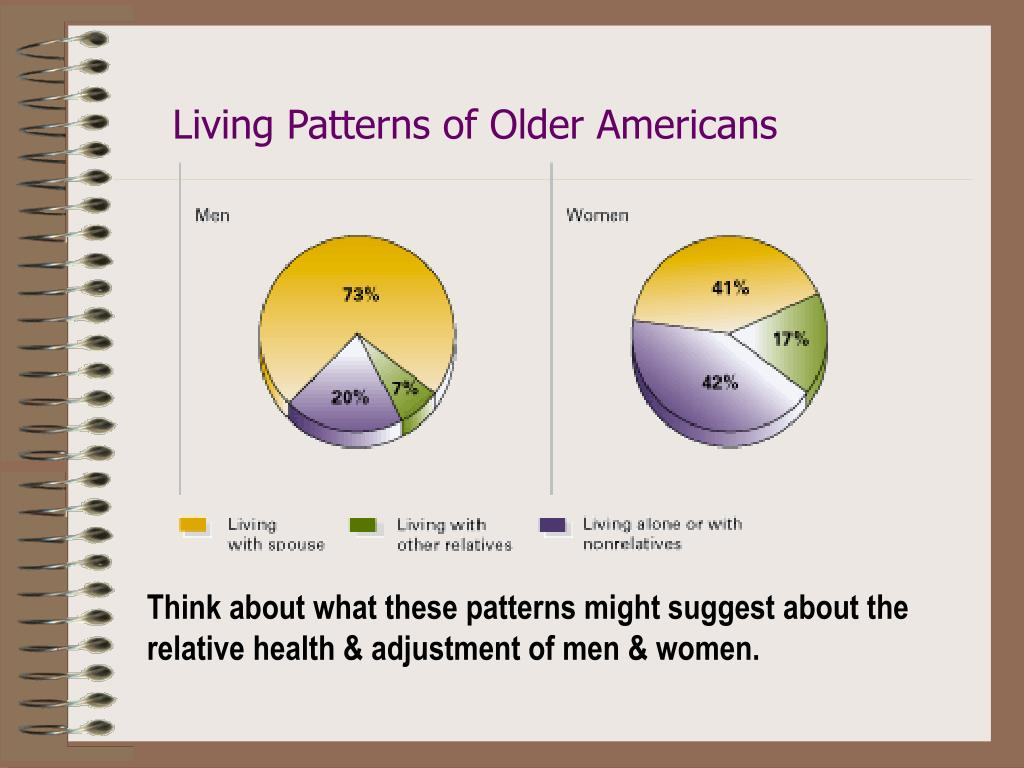 Living Patterns of Older Americans